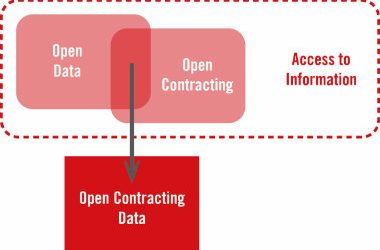 Hivos and ARTICLE 19 show countries' readiness to open up public contracting