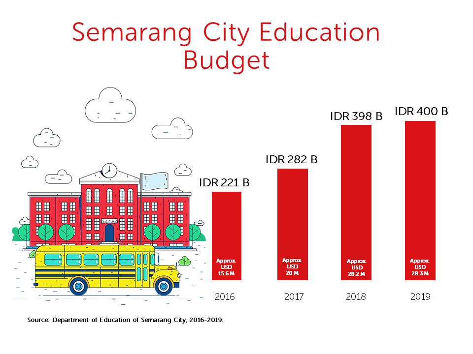 Education budget Semarang